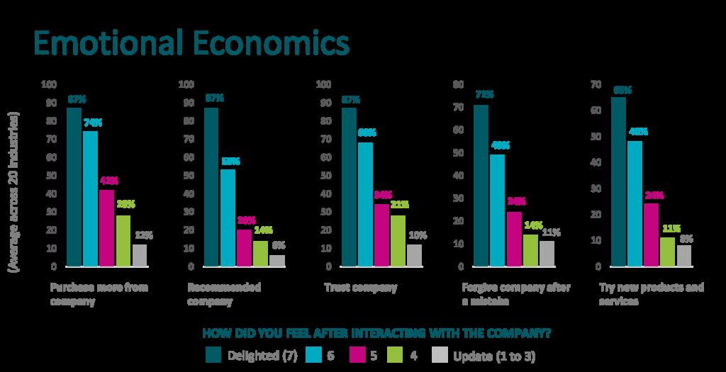 Emotional Economics