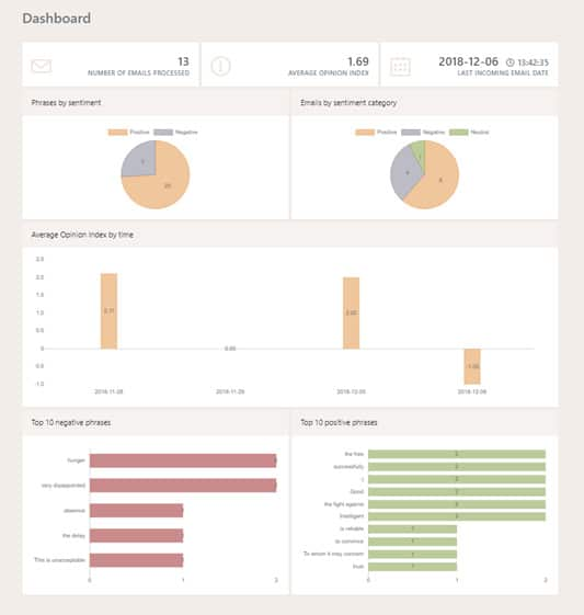 Email Analytics Customer Touch Point